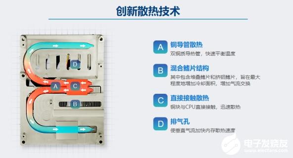 研華雙鰭片全方位對流散熱器,創新散熱技術,釋放卓越計算性能!