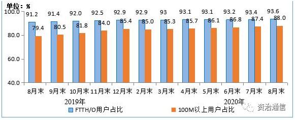 中国移动的固网宽带用户数已破2