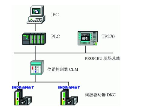现场总线在热工控制系统中的应用