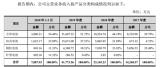重庆市紫建电子股份有限公司创业板IPO申请获受理