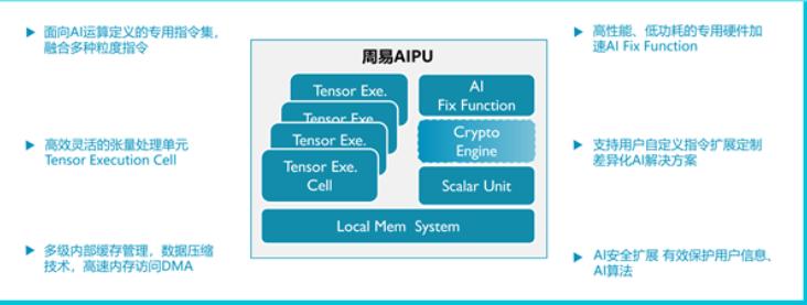 "ARM中國正式發布""周易""Z2 AIPU,針對深度學習的AI專用處理器"