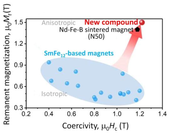 日本研發摻硼的各向異性釤12薄膜,將應用于汽車電機