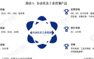 中国工业自动控制系统装置市场规模逐步攀升,进口替代进程加速