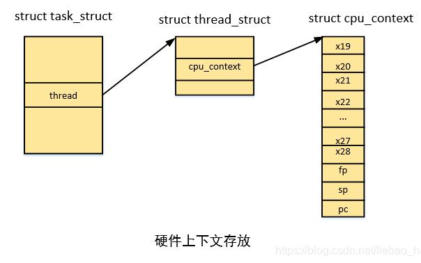 揭开Linux内核进程上下文切换的神秘面纱