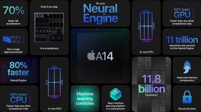 六大最強頂配加持助力iPhone 12成蘋果最強旗艦機