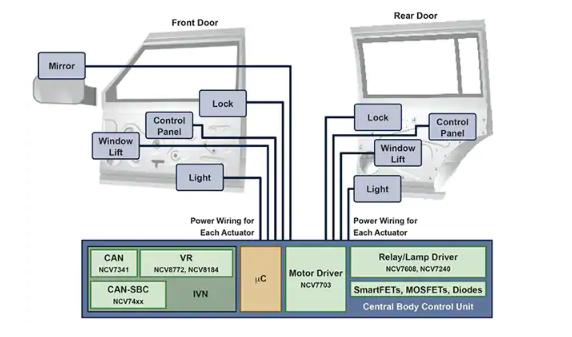 分散式与集中式汽车电子控制设计优势分析
