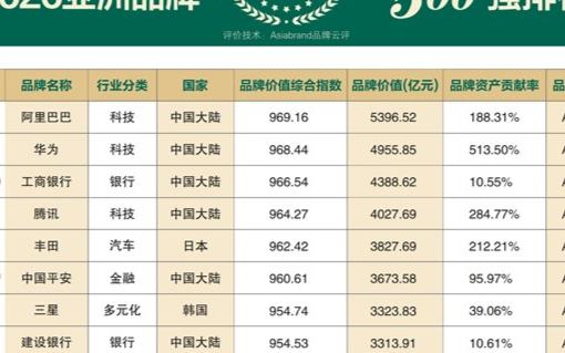 阿里巴巴、华为等是2020亚洲品牌500强榜单前十