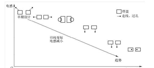 高速PCB布線降低電感的具體措施