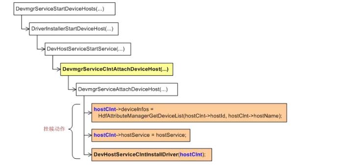 鸿蒙HDF架构:DeviceManager如何生成所有的host配套设施