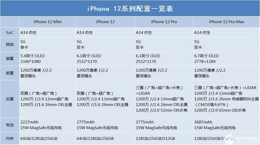 首批国产iphone12售价多少?有哪些配置