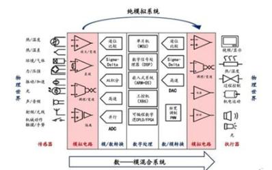 模拟信号有什么样的作用及全球模拟芯片的市场说明