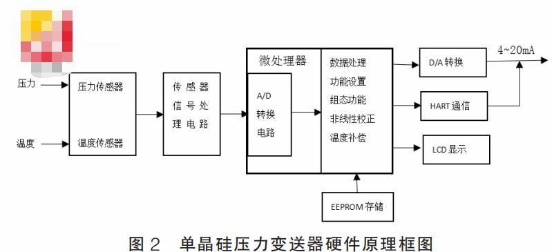 HART协议压力变送器的硬件设计