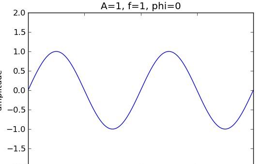 科普:信号与频谱知识!