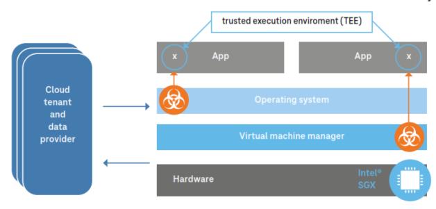 内存中的安全功能已成数据安全的主要难题