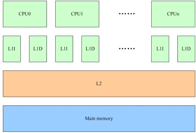 Linux内核同步机制:引入Per-CPU变量的意义