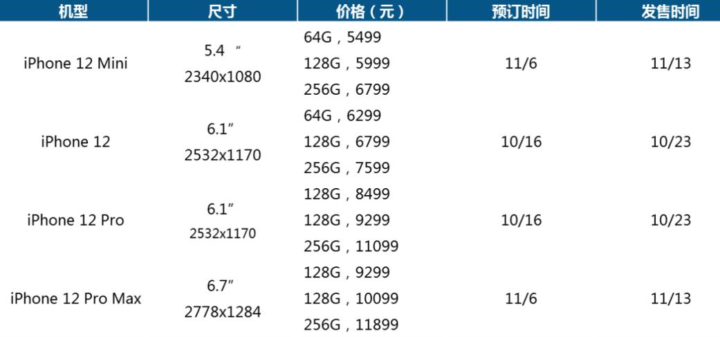 iPhone 12正式發布,iPhone柔性AMOLED三家供應門票已發完