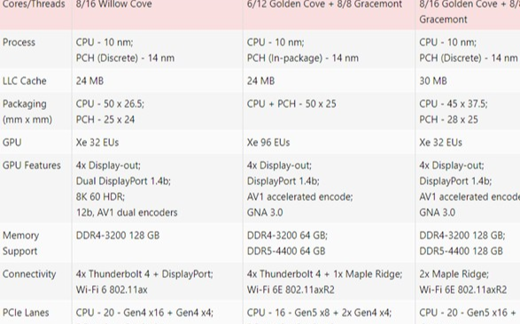7nm、DDR5、PCIe5.0都來了