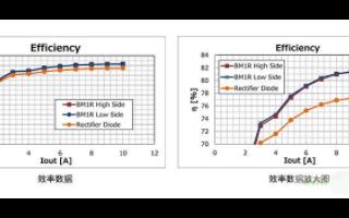 將二次側二極管整流改為同步整流方式來改善效率的應用設計