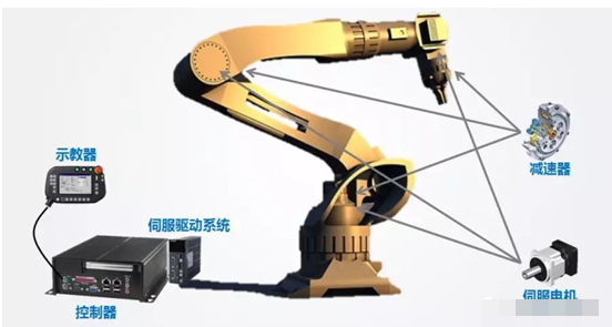 工业机器人产业链分析