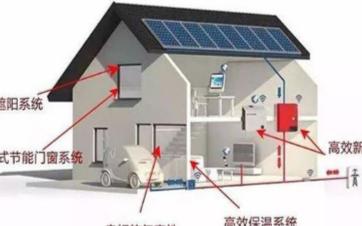 选择建筑住宅设备的隔热材料时,需要使用热流传感器...