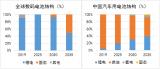 2020年中国固态电池市场调研与投资分析报告