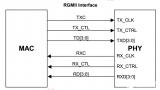 FPGA控制RGMII接口PHY芯片88E1512网络通信