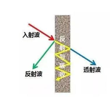 EMI电磁屏蔽材料解析