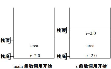 C语言程序设计的一些教学思维说明