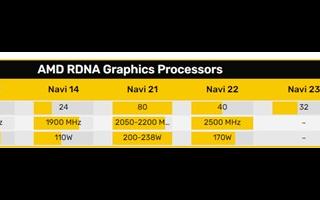 AMD RX 6000顯卡實力揭曉