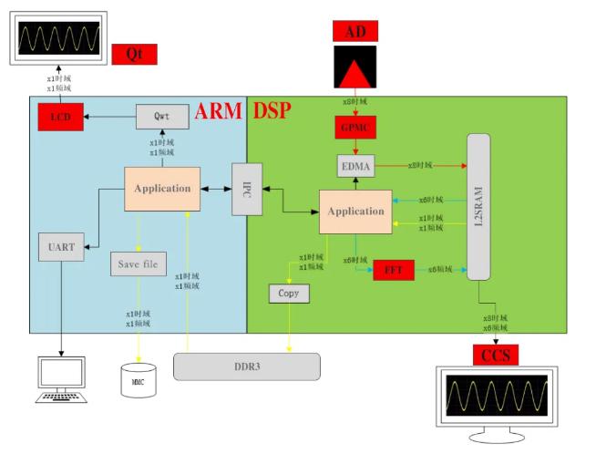TI DSP+ARM处理器典型用法-AD采集处理综合案例