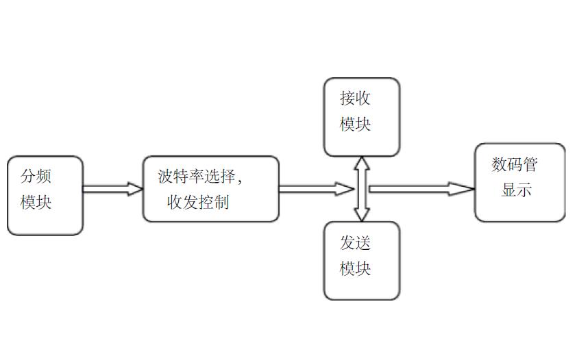 如何使用VHDL实现串口通信的设计