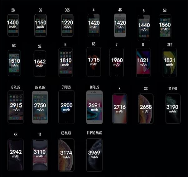 从iPhone初代到iPhone 12的演进:电...