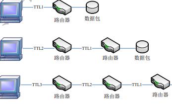 Wireshark數據抓包網絡協議的分析