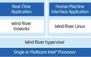 多核處理器和虛擬化在工業領域安全性和可靠性中的應...
