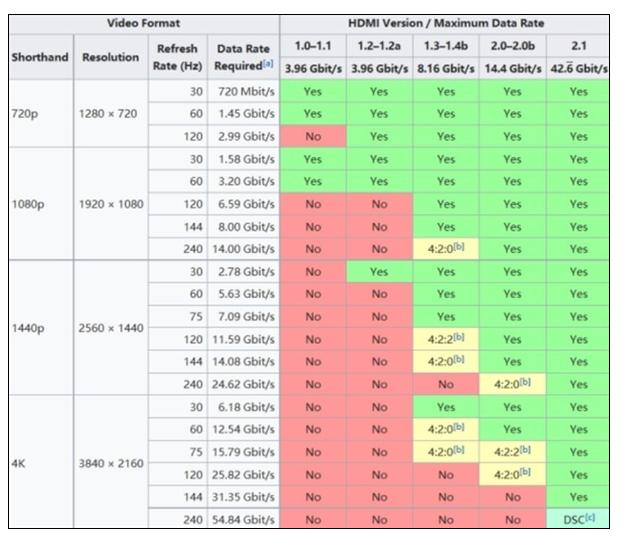 显示器上所使用的HDMI和DP接口在未来谁会成为主流呢?