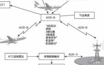 ADS-B航空器运行监视技术的工作原理及应用分析
