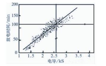 传统的蓄电池维护测试技术发展历程及效果分析(三)