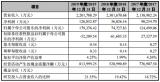 中芯国际FinFET N+1等效7nm,工艺芯片流片成功!