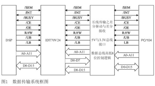 基于总线接口芯片SN74LVTH245A实现长距...