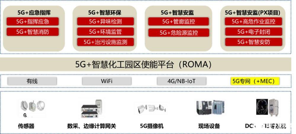 新興技術助力化工園區智能化升級,山東打造首個5G+智慧化工園區