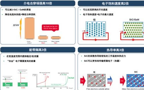 碳化硅与硅相比有何优势?