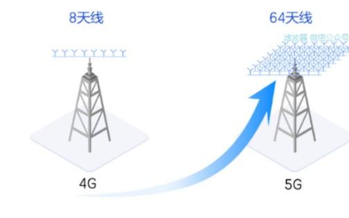 """5G无线知识,从""""大规模MIMO""""开始"""