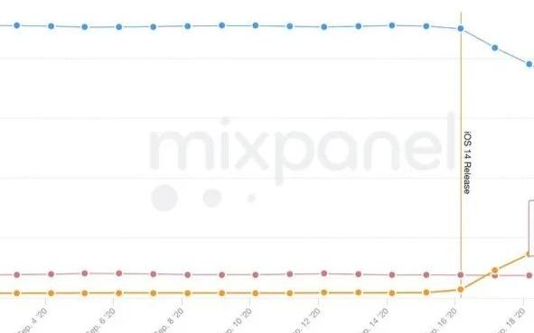 升级 iOS 14 后屏幕右上角总是出现绿点或者黄点,是不是手机坏了啊