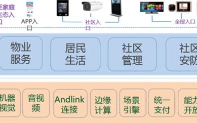 中國移動基于智慧社區統一平臺架構助力疫情聯防聯控