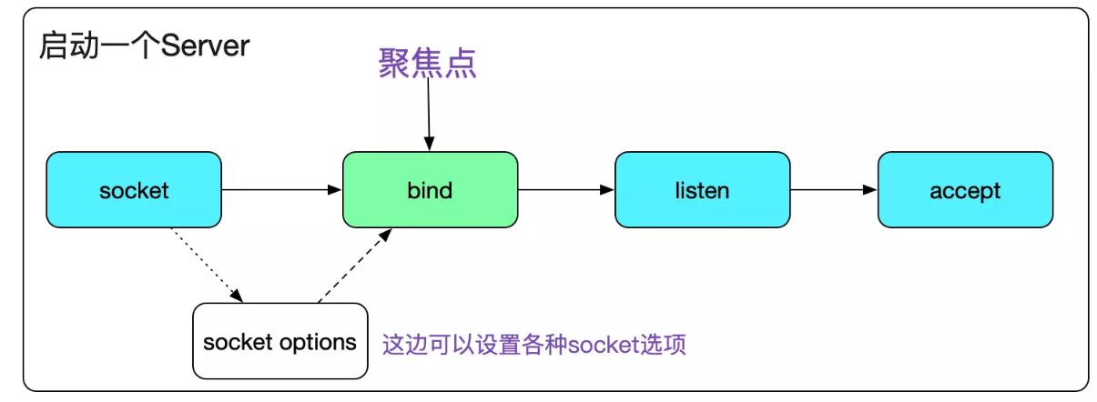 从Linux源码分析bind系统调用