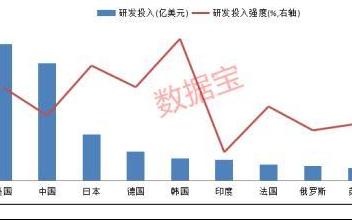 科技是第一生产力 中国研发金额是日德韩印四国总和