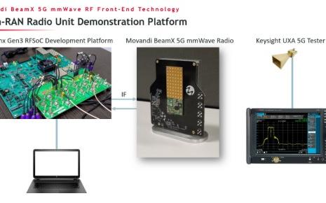 Open-RAN远端射频单元演示平台