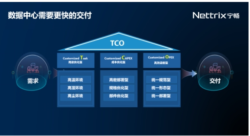 """宁畅定制服务器满足搜索平台""""严苛""""需求,已中标超6000万元"""