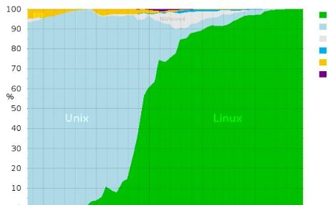 Top500操作系统现状