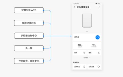 HarmonyOS IoT应用设计文档